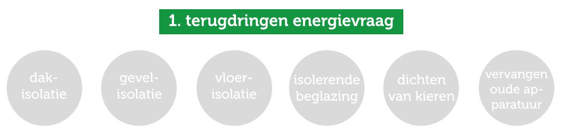 Terugdringen energievraag